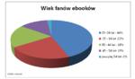 Wiek fanów ebooków - statystyki.png